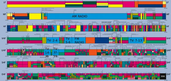Canadian broadcasting allocations in the electromagnetic spectrum
