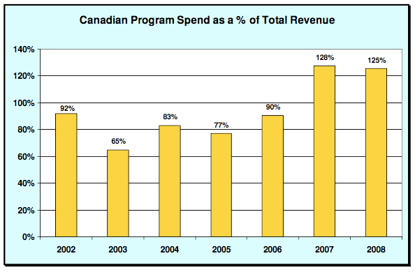 CJNT spending on Canadian programming