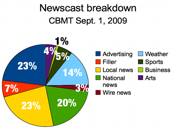 CBMT News at Five