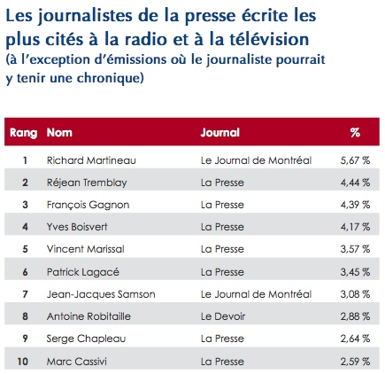 Table of most cited print journalists