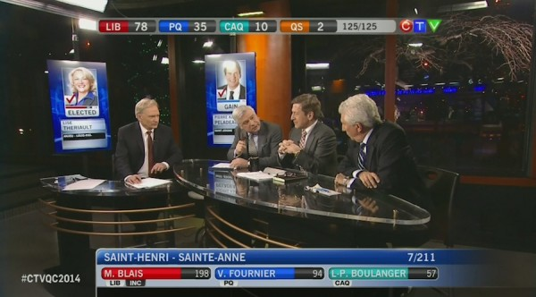 CTV analysts