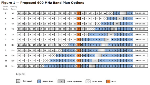 Re-allocation could affect as many as 24 channels used for television.