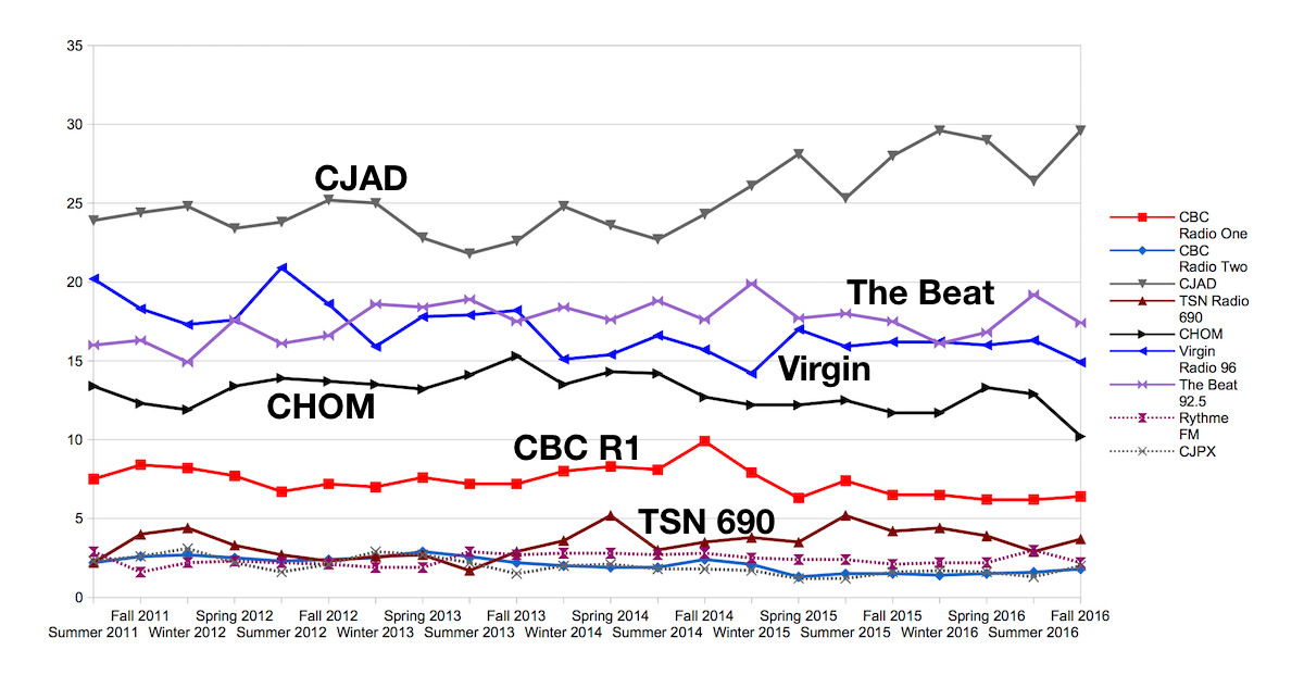 Radio ratings: Virgin running out of ways to claim it's