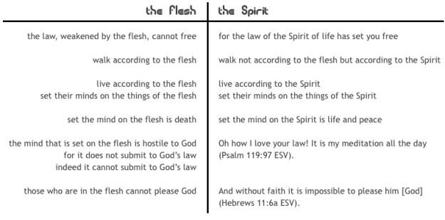 flesh versus Spirit comparison