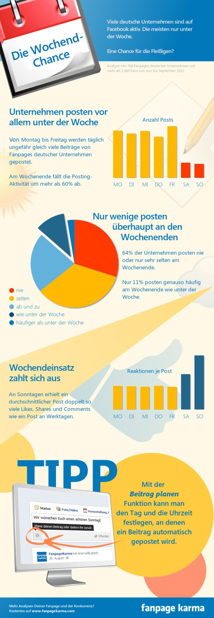 Facebook Marketing am Wochenende - Die Infographik