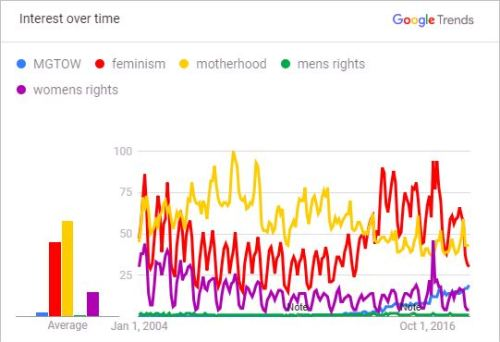 History of Men's Movement — Women's concerns trump Men's concerns