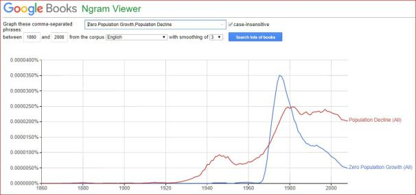 "N-gram, comparing occurences of ""Zero Populatiion Growth"" in books to occurances of ""Population Decline"""