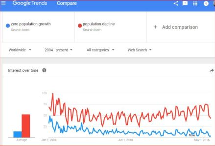 Changing focus of public concern: Zero Population Growth vs. Population Decline