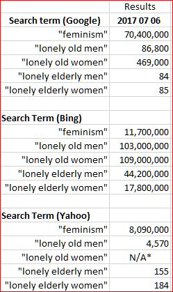 "Comparisons of search results for search terms such as ""lonely old men"" provide less than trustworthy results."