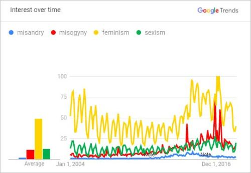 Public interest in misandy vs. misogyny, feminism and sexism