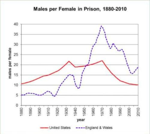 Men vs Women Incarceration Ratios