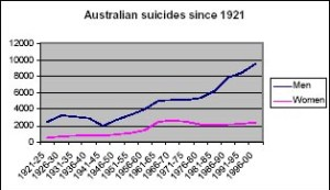 Australian_suicides_from_1921