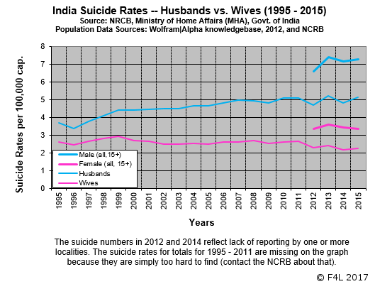 Men's suicides in India inequality-driven - husbands commit suicides at more than twice the rate at which wives commit suicides.