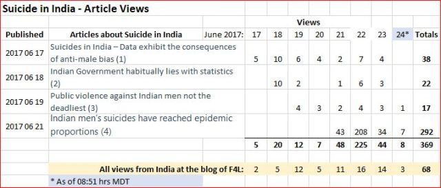 Daily views of articles pertaining to epidemic of Indian men's suicides, at blog.fathersforlife.org
