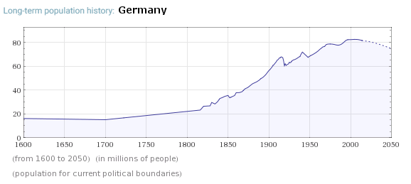 Population trend of Germany. Germany is one of the destinations of Islamic migration to the developed nations.