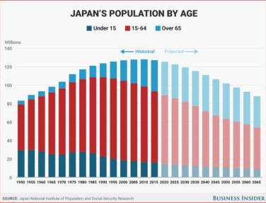 Japan, Population Trend by Age