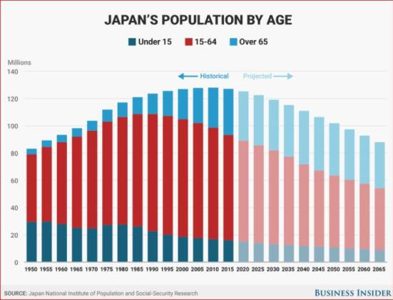 Japan, Population Trend by Age <br /> Many elderly - too few children to care for them