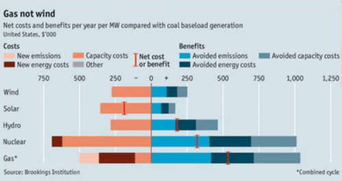 Renewable energy most expensive alternative for energy generated per unit of energy generated
