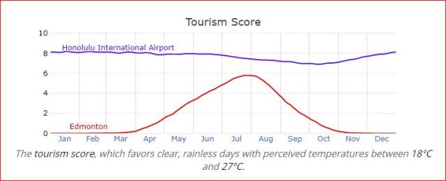 Edmonton vs. Honolulu — Tourism Scores