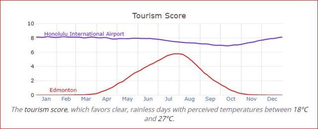 Edmonton vs. Honolulu — Tourism Scores