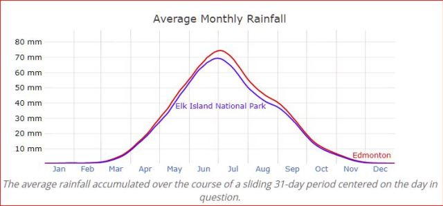 Edmonton vs. Elk Island National Park — Average Monthly Rainfall