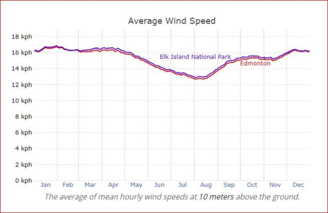 Edmonton vs. Elk Island National Park — Average Wind Speed