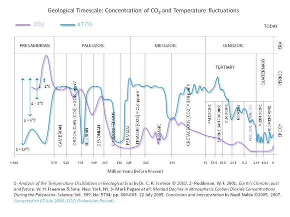Geological Time Scale — CO2 vs. Temp, 4.5 billion years to now