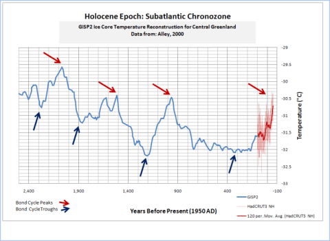 Holocene Epoch: Subatlantic Chronozone, last 2500 years