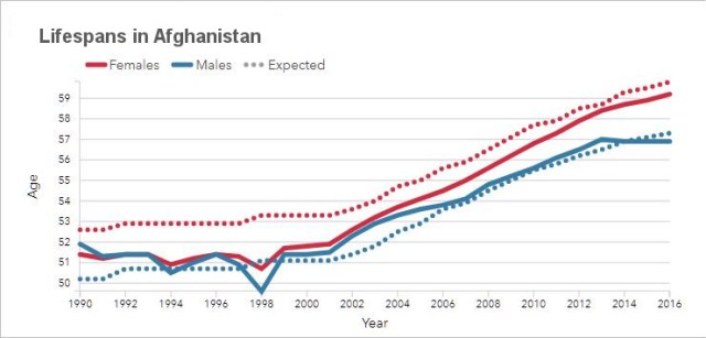 Lifespans in Afghanistan