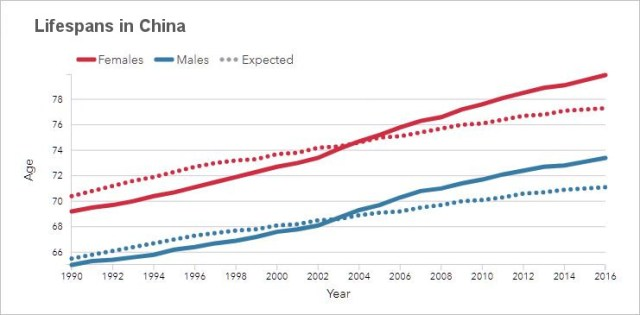 Lifespans in China
