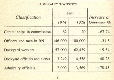 Parkinson's Law or The Rising Pyramid: Admiralty Statistics