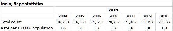 Indian Rape Statistics