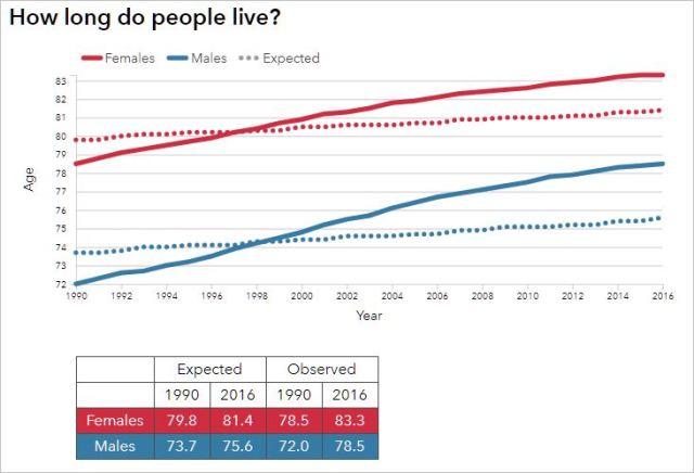 Ein Vergleich von deutschen Lebenserwartungen und Lebensdauern