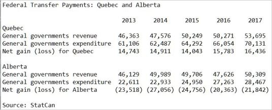 Canadian transfer payments: Quebec and Alberta