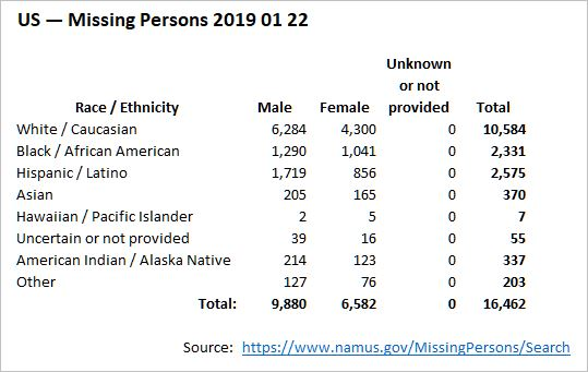 US — Missing Persons 2019 01 22