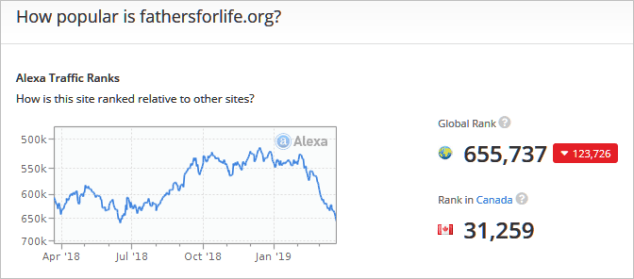 Web rank history for fathersforlife.org