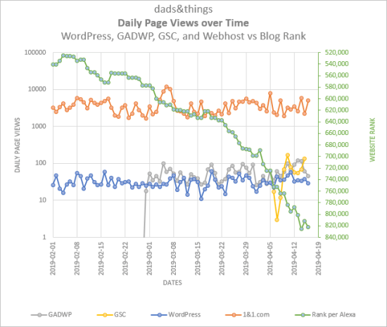 Dads & Things, Daily Page Views, 2019 02 01 to 04 16