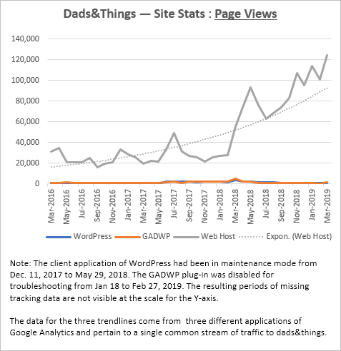 Monthly Page Views – Search-engine directed traffic vs all traffic