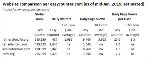 Web-rank comparison, Easy Counter vs Reality