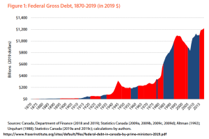 Canadian Federal Gross Debt, 1870-2019