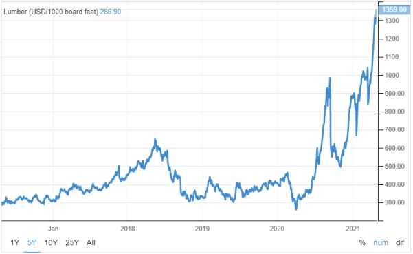 historical lumber prices as of 2021 04 21