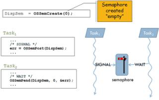 Task Synchronisation - Part 2: Multiple Tasks and RTOS APIs - Sticky