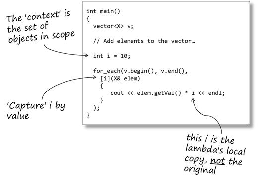 Demystifying C++ lambdas - Sticky Bits - Powered by Feabhas
