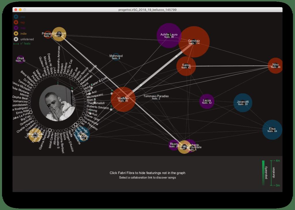 Data Visualization Niccolò Bellucco - Corso CMTI Università di Udine