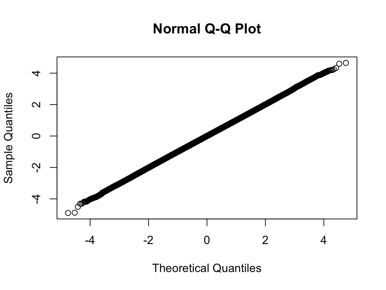 Here We Are Using A T Distribution With 200 Degrees Of Freedom The Qq And Histogram Plots Show Is Closer To Normal Than Any