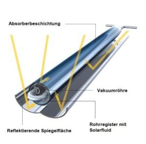 Roehrenkollektor_Querschnitt_w486