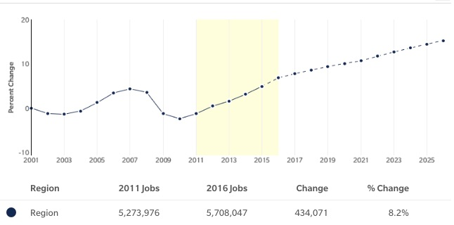 finance-jobs-growth-2011-2016