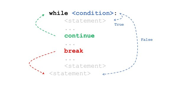 How to Stop a While Loop in Python  Finxter
