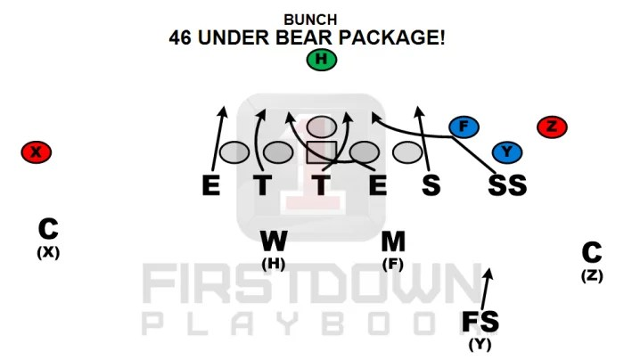 46 Bear Defensive Pressure How To Find It FirstDown