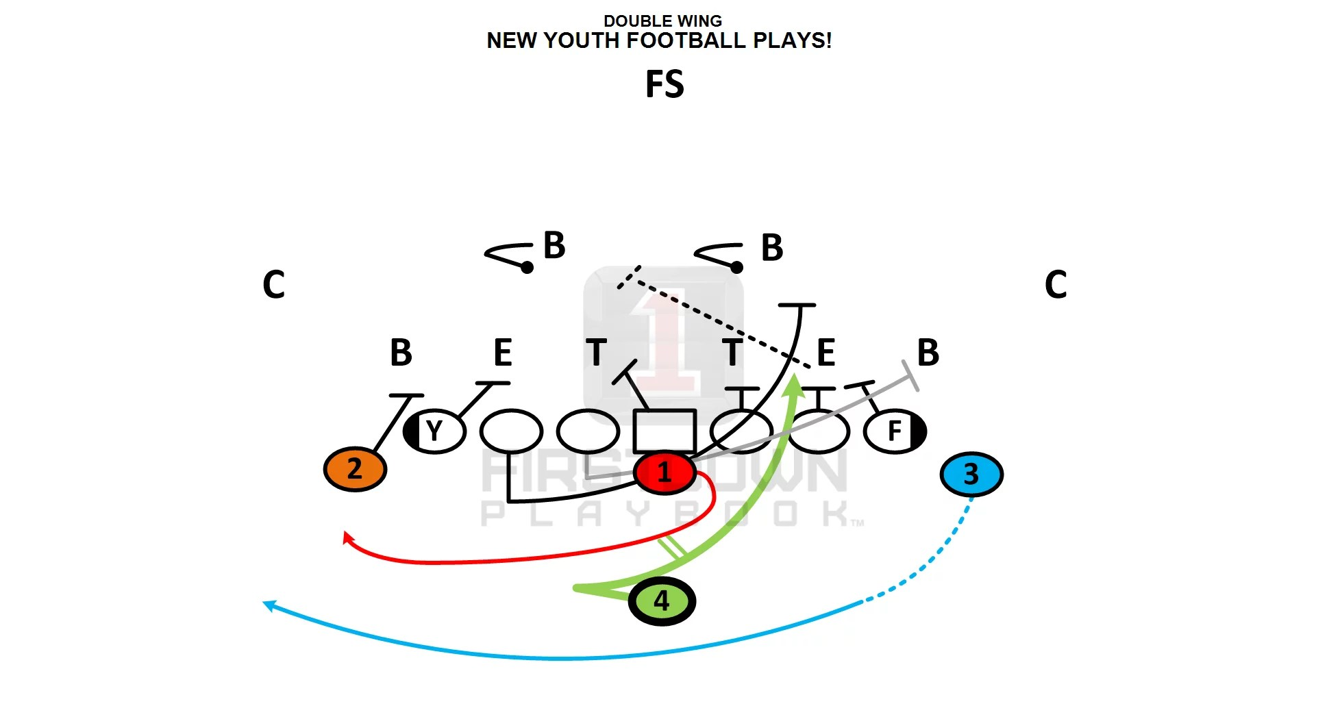 Youth Offense Improvements Begin
